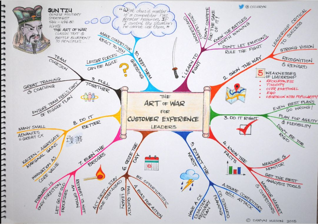 The Art Of War For Customer Experience Leaders - Digital Leadership Associates