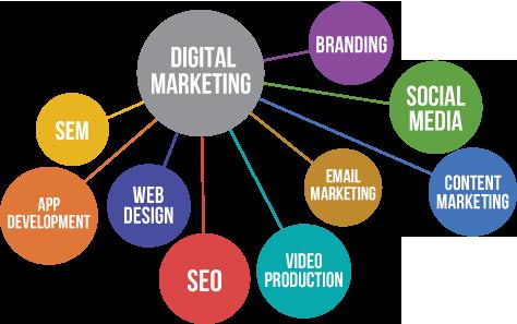 https://dlaignite.com/wp-content/uploads/2017/10/digital-marketing-strategy-belfast.png